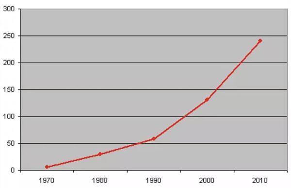Количество автомобилей в России на 1000 человек по годам