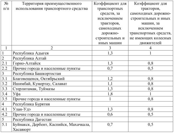 Территориальный коэффициент ОСАГО 1